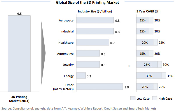 Global-Size-of-the-3D-Printing-Market-17792