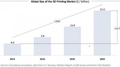 Photo of Stampa 3D a quota 17 miliardi entro il 2020, secondo un nuovo studio