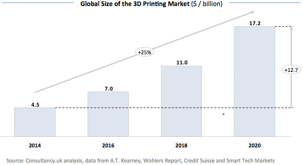 Global-Size-of-the-3D-Printing-Market-17793