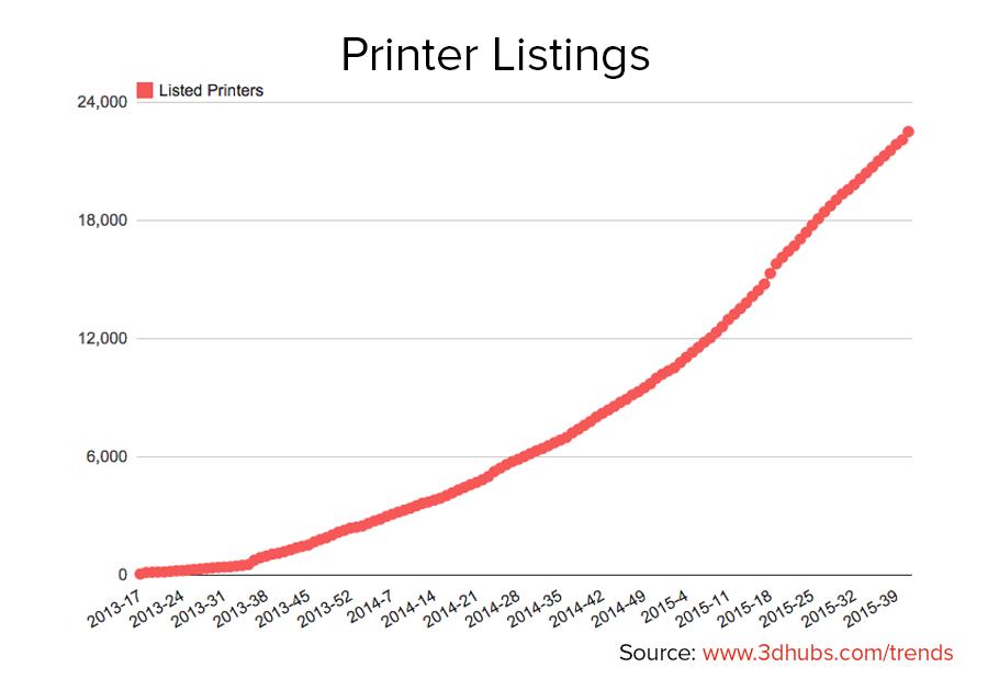 Printer-listings