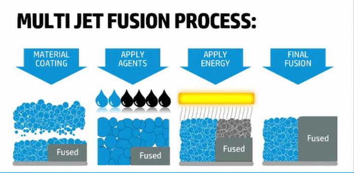 processo-multijet-fusion-hp