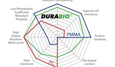 Photo of Arriva DURABIO, il nuovo filamento ecologico per la stampa 3D FFF