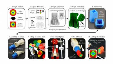 Photo of L'ETH di Zurigo mostra il framework DfAM automatizzato con ugelli personalizzati