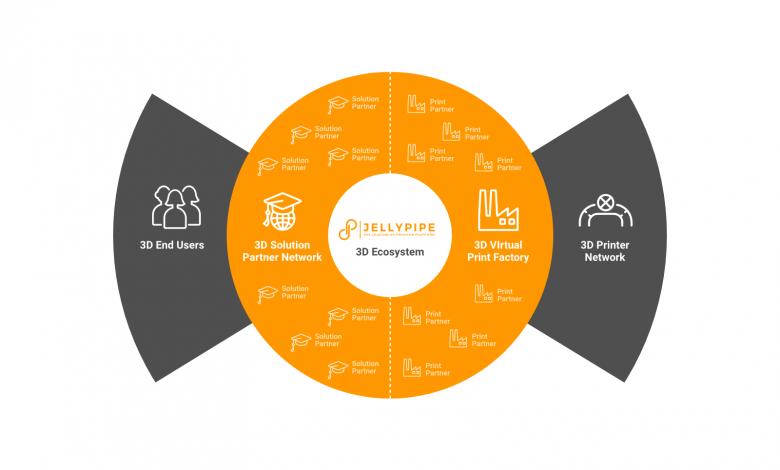 Photo of Jellypipe offre ora un ecosistema B2B per la stampa 3D nel Regno Unito e in Irlanda